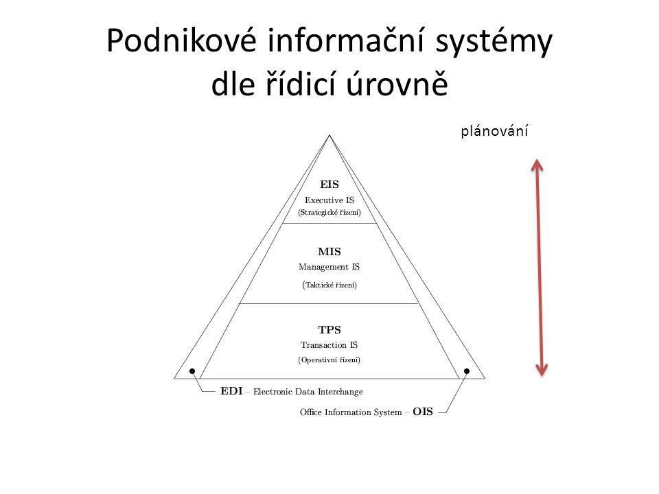 Podnikové informační systémy dle řídicí úrovně plánování