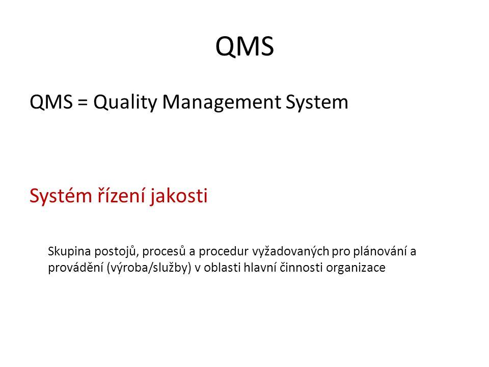 QMS QMS = Quality Management System Systém řízení jakosti Skupina postojů, procesů a procedur vyžadovaných pro plánování a provádění (výroba/služby) v oblasti hlavní činnosti organizace