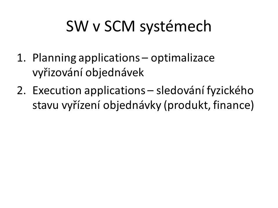 SW v SCM systémech 1.Planning applications – optimalizace vyřizování objednávek 2.Execution applications – sledování fyzického stavu vyřízení objednávky (produkt, finance)