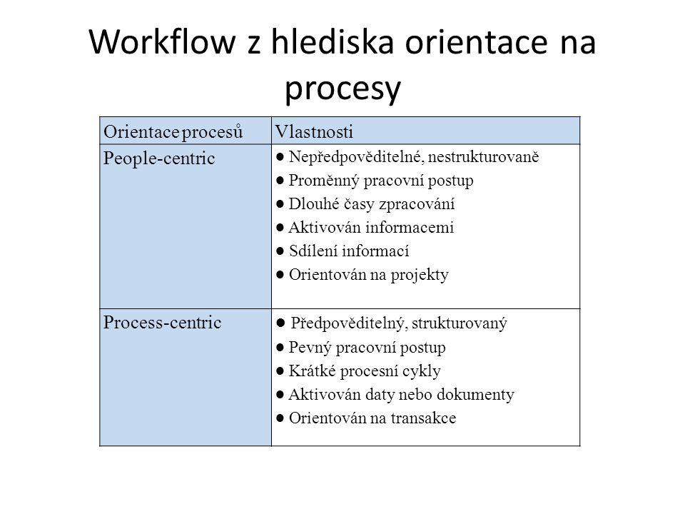 Workflow z hlediska orientace na procesy Orientace procesůVlastnosti People-centric ● Nepředpověditelné, nestrukturovaně ● Proměnný pracovní postup ●