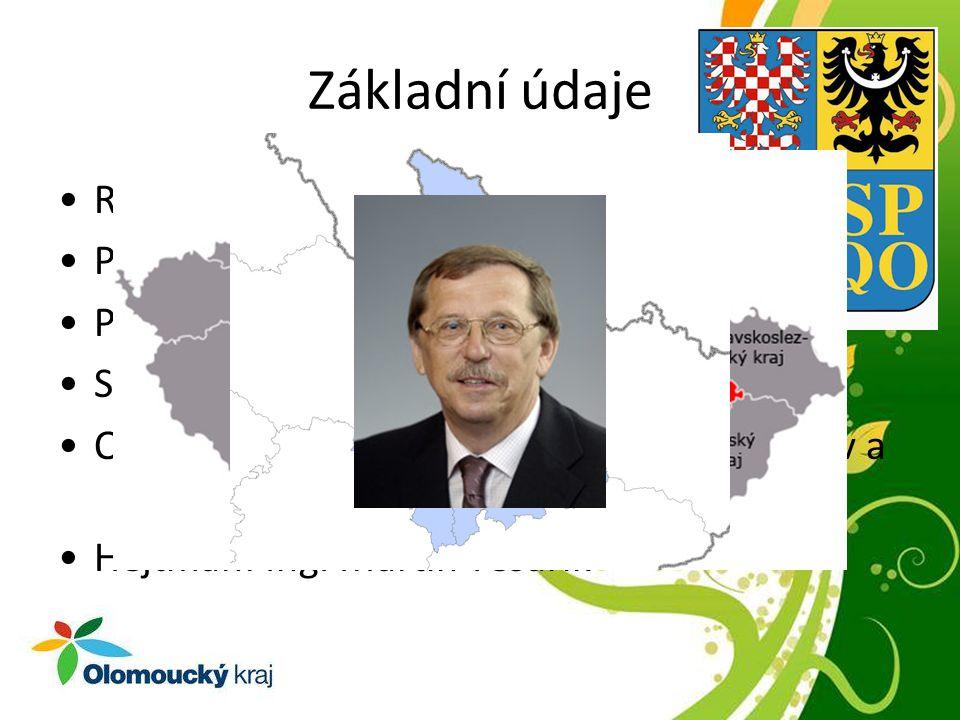 Základní údaje Rozloha: 5 267 km 2 Počet obcí: 397 Počet obyvatel: 640 410 (2007) Sídlo: Olomouc Okresy: Jeseník, Olomouc, Prostějov, Přerov a Šumperk