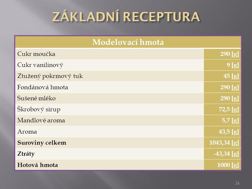 24 Modelovací hmota Cukr moučka 290 [g] Cukr vanilinový 9 [g] Ztužený pokrmový tuk 45 [g] Fondánová hmota 290 [g] Sušené mléko 290 [g] Škrobový sirup