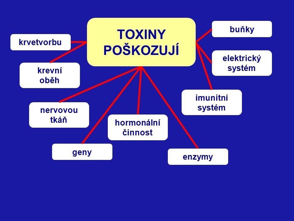 V orgánech poškozených stresem a špatnými emocemi se ukládají toxiny: z mikroorganismů anorganické toxiny organické toxiny metabolické toxiny toxické