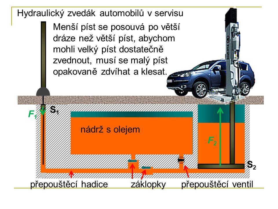 Hydraulický zvedák automobilů v servisu nádrž s olejem záklopkypřepouštěcí hadicepřepouštěcí ventil S2S2 S1S1 F1F1 F2F2 Menší píst se posouvá po větší