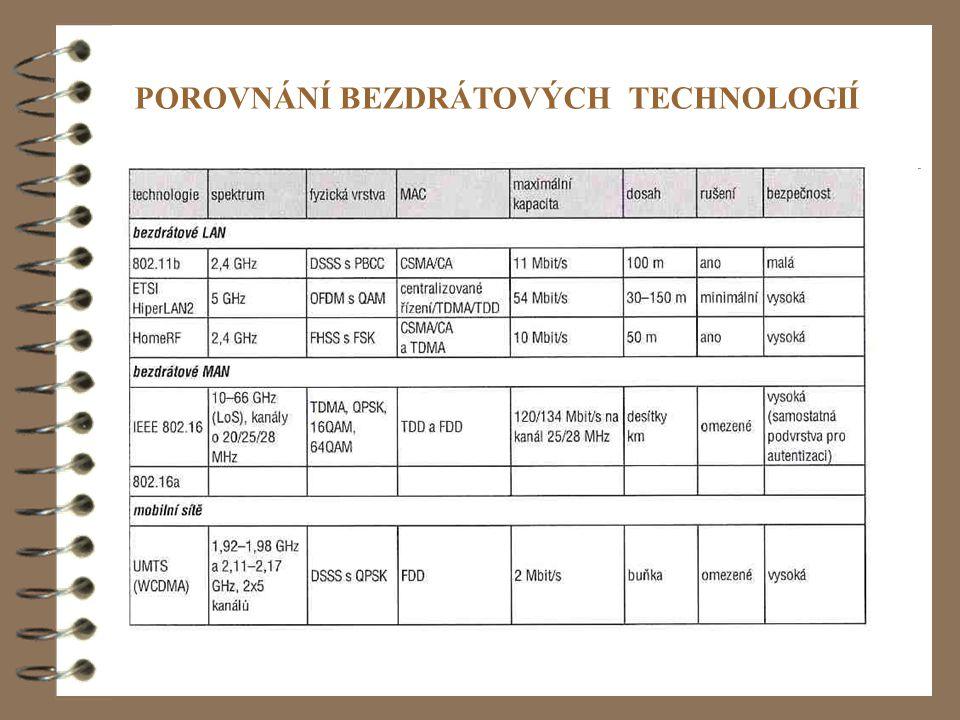 32 POROVNÁNÍ BEZDRÁTOVÝCH TECHNOLOGIÍ