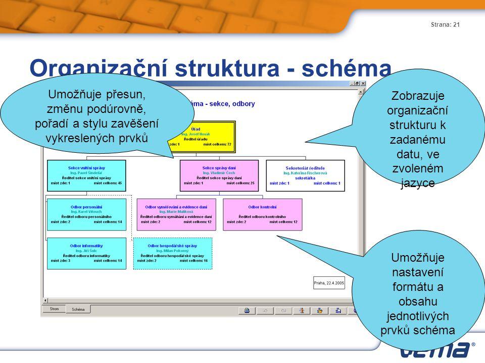 Strana: 21 Organizační struktura - schéma Umožňuje přesun, změnu podúrovně, pořadí a stylu zavěšení vykreslených prvků Umožňuje nastavení formátu a ob