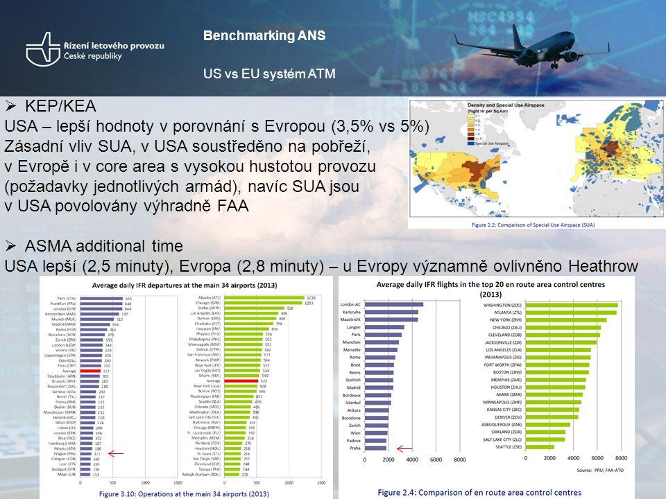 10 Benchmarking ANS US vs EU systém ATM  KEP/KEA USA – lepší hodnoty v porovnání s Evropou (3,5% vs 5%) Zásadní vliv SUA, v USA soustředěno na pobřeží, v Evropě i v core area s vysokou hustotou provozu (požadavky jednotlivých armád), navíc SUA jsou v USA povolovány výhradně FAA  ASMA additional time USA lepší (2,5 minuty), Evropa (2,8 minuty) – u Evropy významně ovlivněno Heathrow