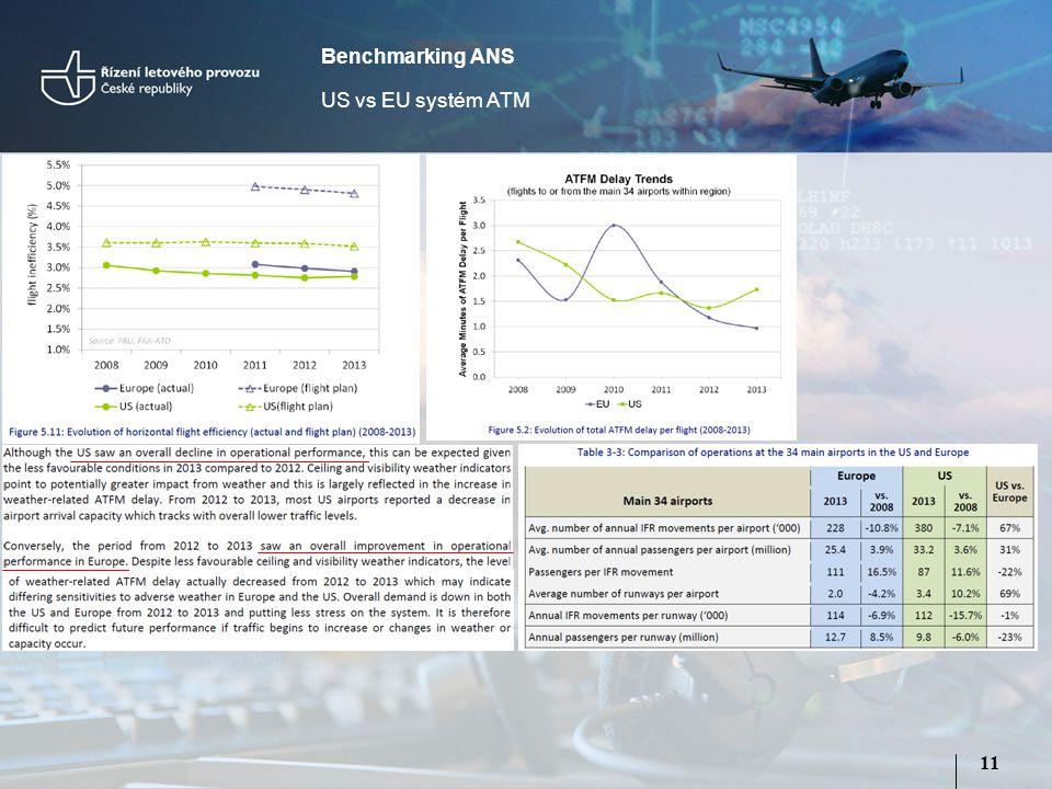 11 Benchmarking ANS US vs EU systém ATM