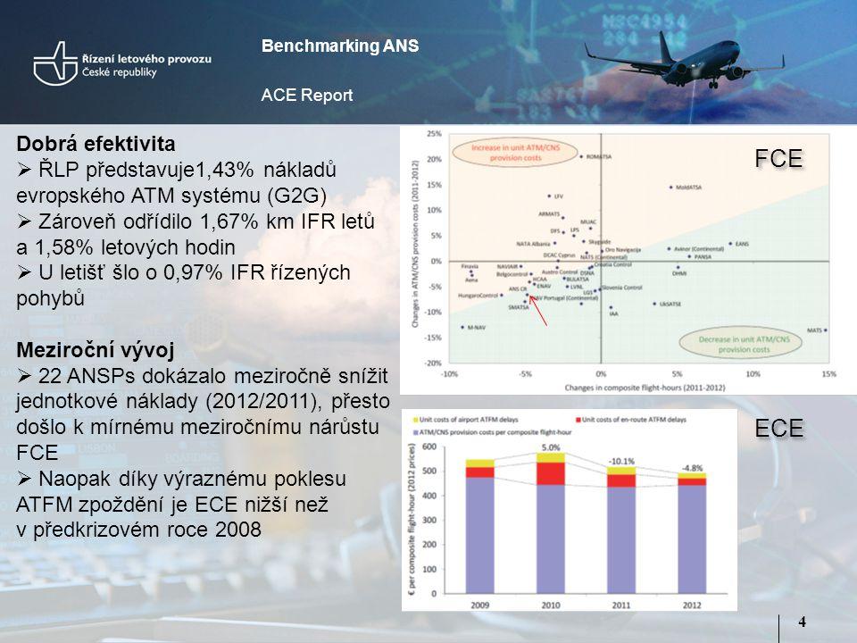 4 Benchmarking ANS ACE Report Dobrá efektivita  ŘLP představuje1,43% nákladů evropského ATM systému (G2G)  Zároveň odřídilo 1,67% km IFR letů a 1,58% letových hodin  U letišť šlo o 0,97% IFR řízených pohybů Meziroční vývoj  22 ANSPs dokázalo meziročně snížit jednotkové náklady (2012/2011), přesto došlo k mírnému meziročnímu nárůstu FCE  Naopak díky výraznému poklesu ATFM zpoždění je ECE nižší než v předkrizovém roce 2008 FCE ECE