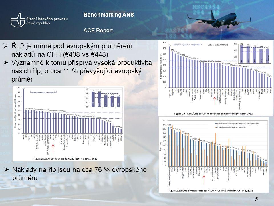 5  ŘLP je mírně pod evropským průměrem nákladů na CFH (€438 vs €443)  Významně k tomu přispívá vysoká produktivita našich řlp, o cca 11 % převyšující evropský průměr Benchmarking ANS ACE Report  Náklady na řlp jsou na cca 76 % evropského průměru
