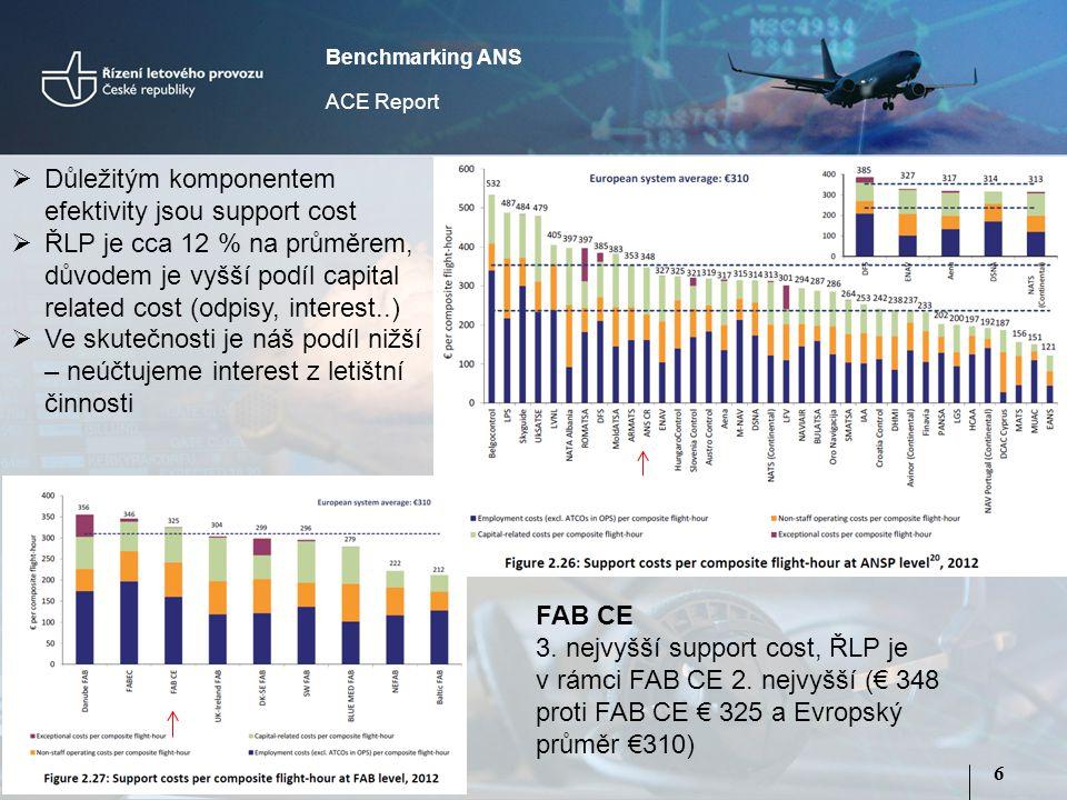 6 Benchmarking ANS ACE Report  Důležitým komponentem efektivity jsou support cost  ŘLP je cca 12 % na průměrem, důvodem je vyšší podíl capital related cost (odpisy, interest..)  Ve skutečnosti je náš podíl nižší – neúčtujeme interest z letištní činnosti FAB CE 3.