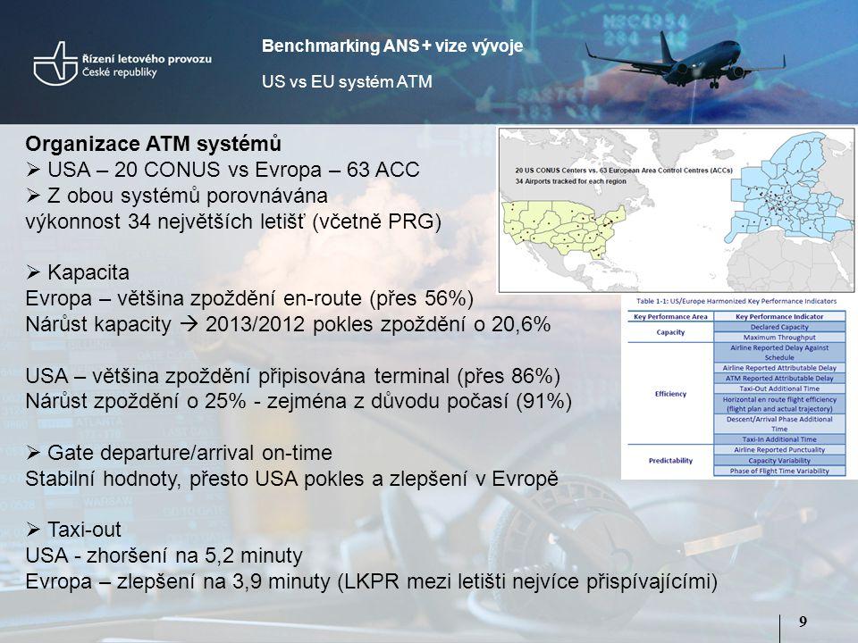 9 Organizace ATM systémů  USA – 20 CONUS vs Evropa – 63 ACC  Z obou systémů porovnávána výkonnost 34 největších letišť (včetně PRG)  Kapacita Evropa – většina zpoždění en-route (přes 56%) Nárůst kapacity  2013/2012 pokles zpoždění o 20,6% USA – většina zpoždění připisována terminal (přes 86%) Nárůst zpoždění o 25% - zejména z důvodu počasí (91%)  Gate departure/arrival on-time Stabilní hodnoty, přesto USA pokles a zlepšení v Evropě  Taxi-out USA - zhoršení na 5,2 minuty Evropa – zlepšení na 3,9 minuty (LKPR mezi letišti nejvíce přispívajícími) Benchmarking ANS + vize vývoje US vs EU systém ATM