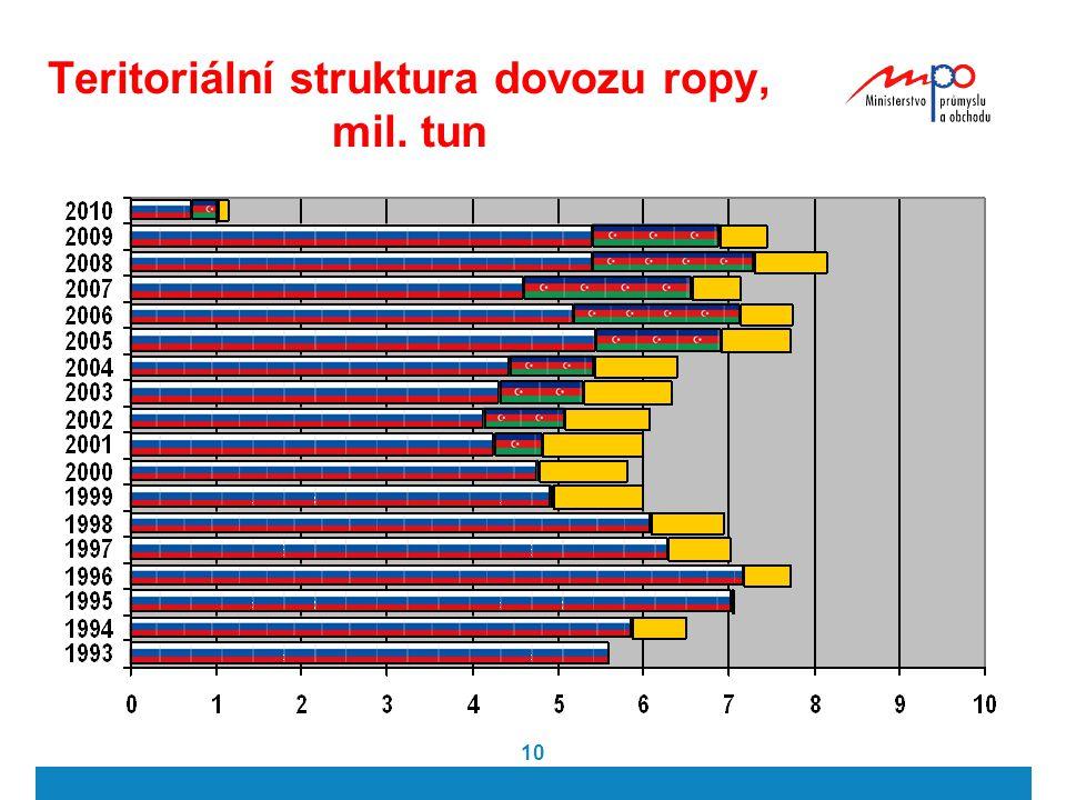 10 Teritoriální struktura dovozu ropy, mil. tun