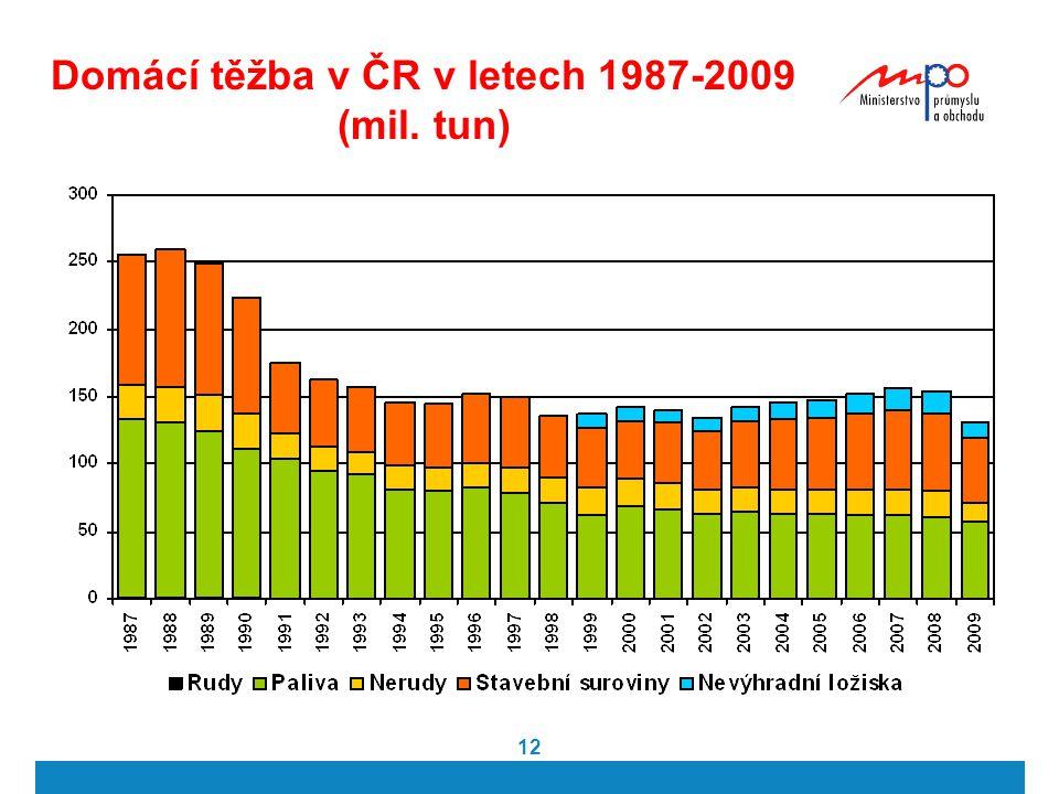 12 Domácí těžba v ČR v letech 1987-2009 (mil. tun)