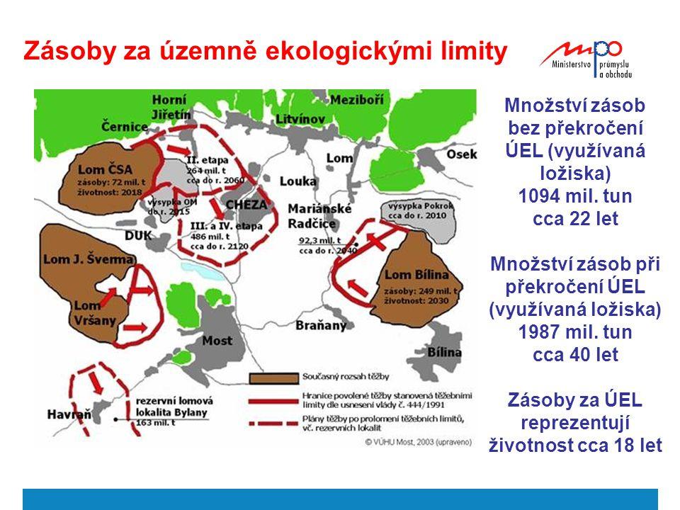 Zásoby za územně ekologickými limity Množství zásob bez překročení ÚEL (využívaná ložiska) 1094 mil. tun cca 22 let Množství zásob při překročení ÚEL