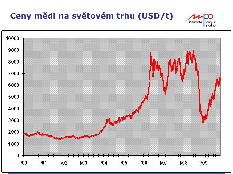 20 Ceny mědi na světovém trhu (USD/t)