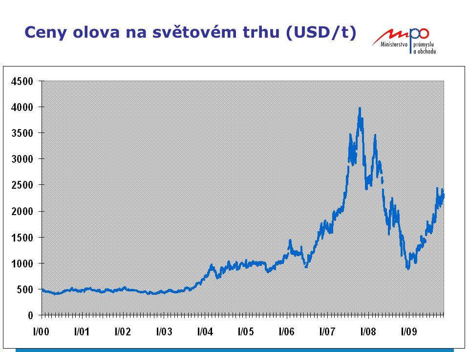 21 Ceny olova na světovém trhu (USD/t)