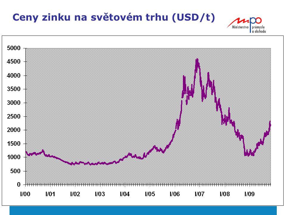 22 Ceny zinku na světovém trhu (USD/t)