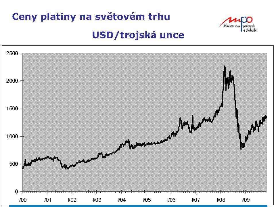 24 Ceny platiny na světovém trhu USD/trojská unce