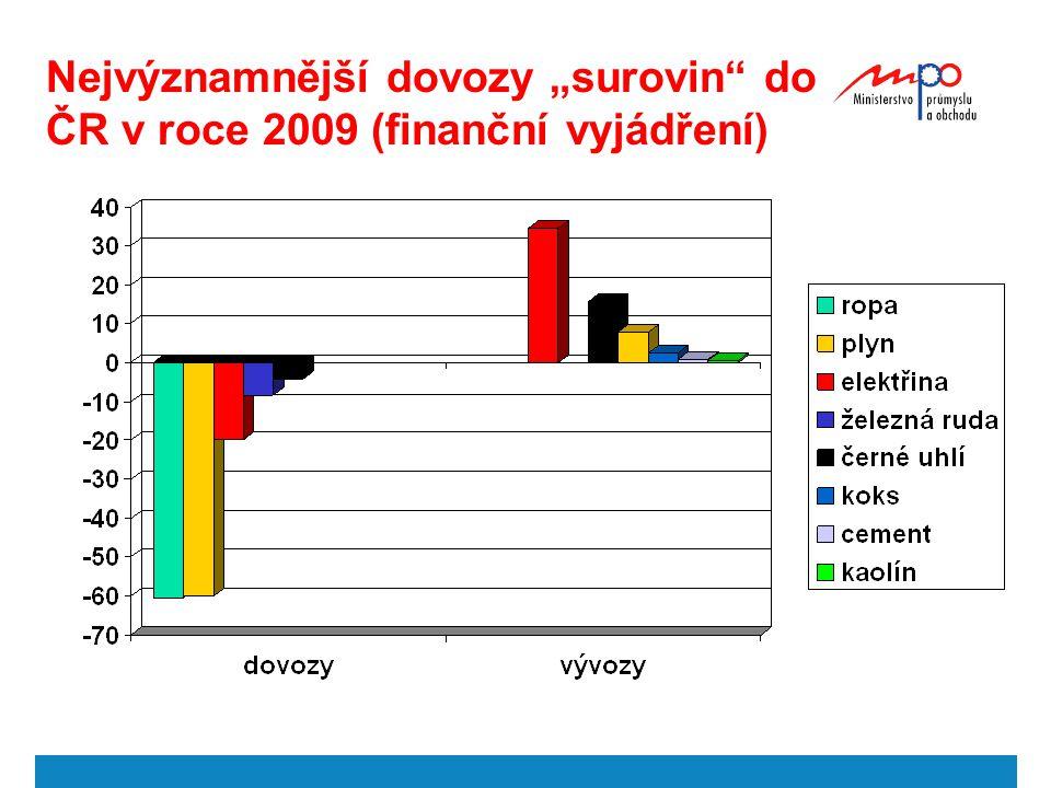 """Nejvýznamnější dovozy """"surovin"""" do ČR v roce 2009 (finanční vyjádření)"""