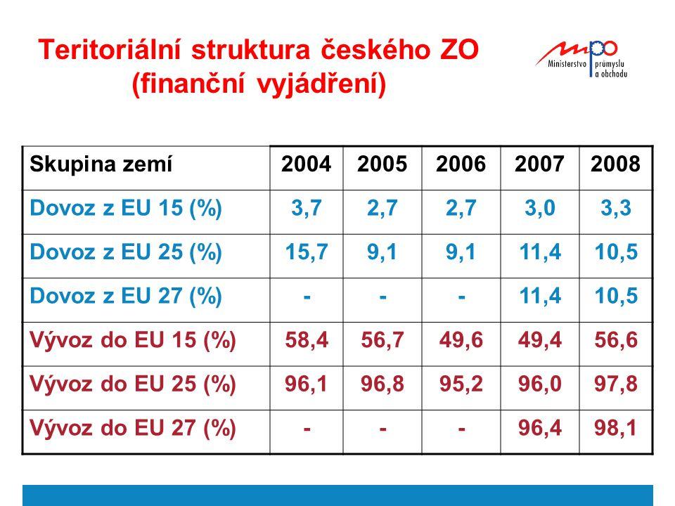 Teritoriální struktura českého ZO (finanční vyjádření) Skupina zemí20042005200620072008 Dovoz z EU 15 (%)3,72,7 3,03,3 Dovoz z EU 25 (%)15,79,1 11,410