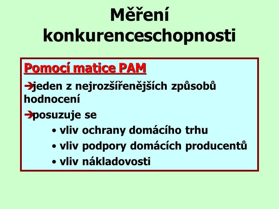 Měření konkurenceschopnosti Pomocí matice PAM  jeden z nejrozšířenějších způsobů hodnocení  posuzuje se vliv ochrany domácího trhu vliv podpory domá