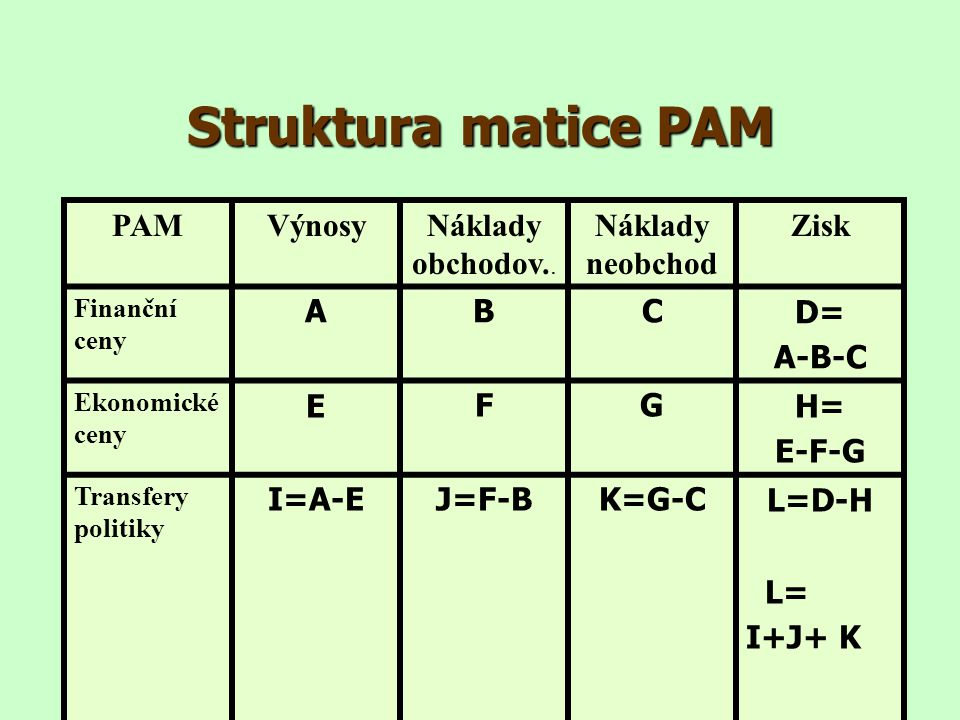 Struktura matice PAM PAMVýnosyNáklady obchodov.. Náklady neobchod Zisk Finanční ceny ABCD= A-B-C Ekonomické ceny EFGH= E-F-G Transfery politiky I=A-EJ