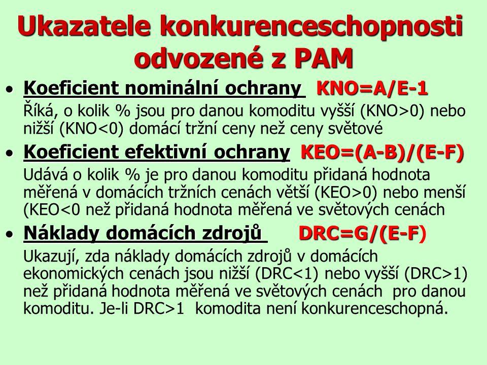 Ukazatele konkurenceschopnosti odvozené z PAM  Koeficient nominální ochranyKNO=A/E-1  Koeficient nominální ochrany KNO=A/E-1 Říká, o kolik % jsou pr