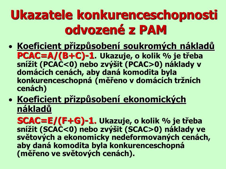 Ukazatele konkurenceschopnosti odvozené z PAM  Koeficient přizpůsobení soukromých nákladů PCAC=A/(B+C)-1  Koeficient přizpůsobení soukromých nákladů