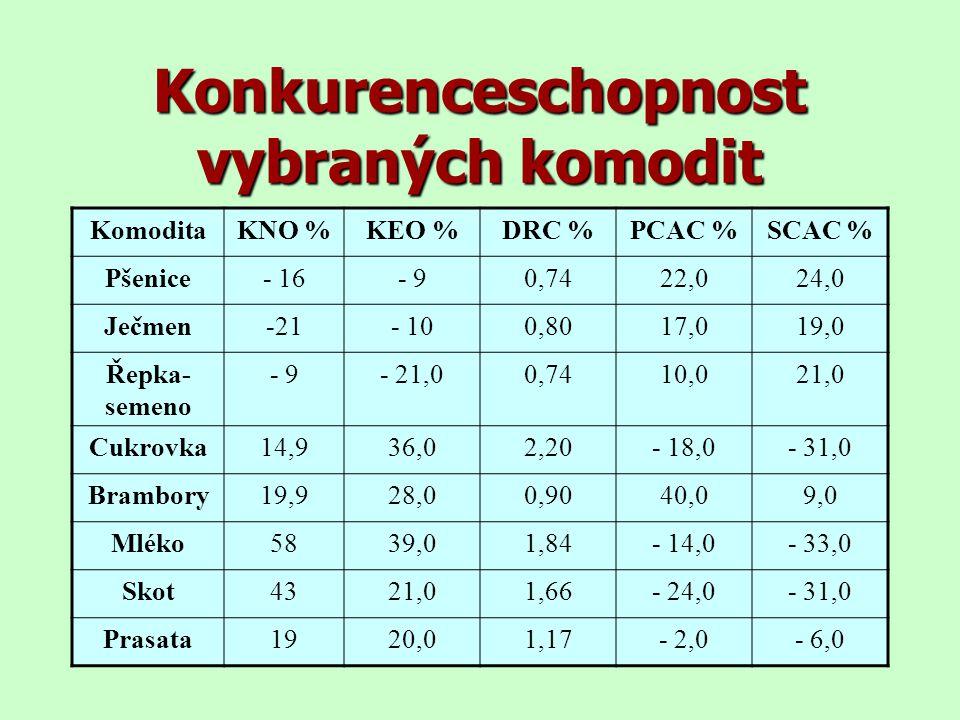 Konkurenceschopnost vybraných komodit KomoditaKNO %KEO %DRC %PCAC %SCAC % Pšenice- 16- 90,7422,024,0 Ječmen-21- 100,8017,019,0 Řepka- semeno - 9- 21,0