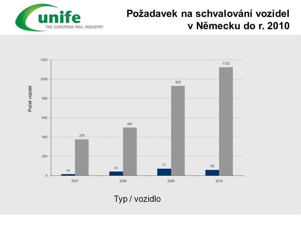 Požadavek na schvalování vozidel v Německu do r. 2010 Typ / vozidlo