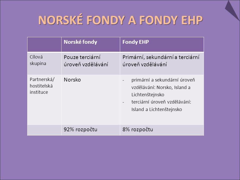 Norské fondyFondy EHP Cílová skupina Pouze terciární úroveň vzdělávání Primární, sekundární a terciární úroveň vzdělávání Partnerská/ hostitelská instituce Norsko -primární a sekundární úroveň vzdělávání: Norsko, Island a Lichtenštejnsko -terciární úroveň vzdělávání: Island a Lichtenštejnsko 92% rozpočtu8% rozpočtu