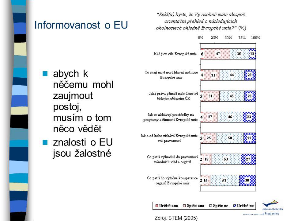 Informovanost o EU abych k něčemu mohl zaujmout postoj, musím o tom něco vědět znalosti o EU jsou žalostné Zdroj: STEM (2005)