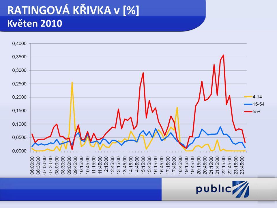 RATINGOVÁ KŘIVKA v [%] Květen 2010