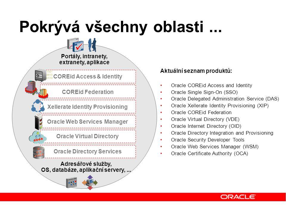 Pokrývá všechny oblasti... Portály, intranety, extranety, aplikace Adresářové služby, OS, databáze, aplikační servery,... COREid Federation COREid Acc