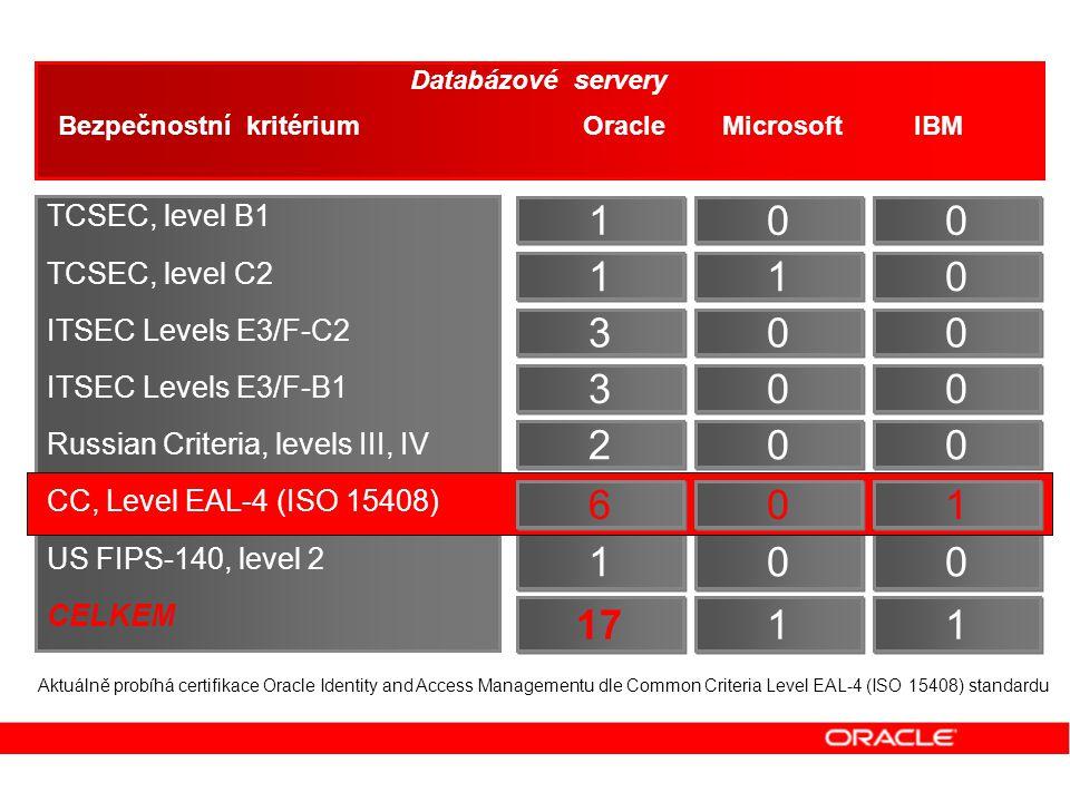 0 0 0 0 0 0 0 0 1 1 0 0 1 1 3 3 3 3 2 2 1 1 1 1 Databázové servery Bezpečnostní kritérium Oracle Microsoft IBM Databázové servery Bezpečnostní kritéri