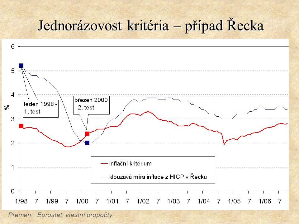 Jednorázovost kritéria – případ Řecka Pramen : Eurostat, vlastní propočty