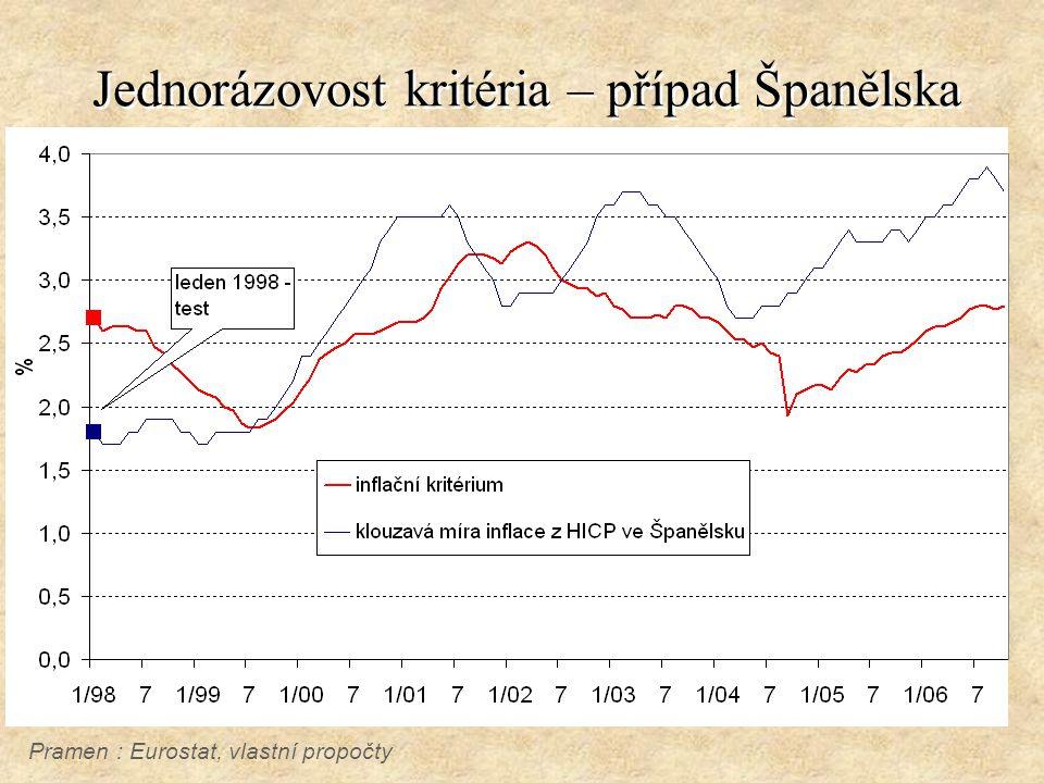 Jednorázovost kritéria – případ Španělska Pramen : Eurostat, vlastní propočty