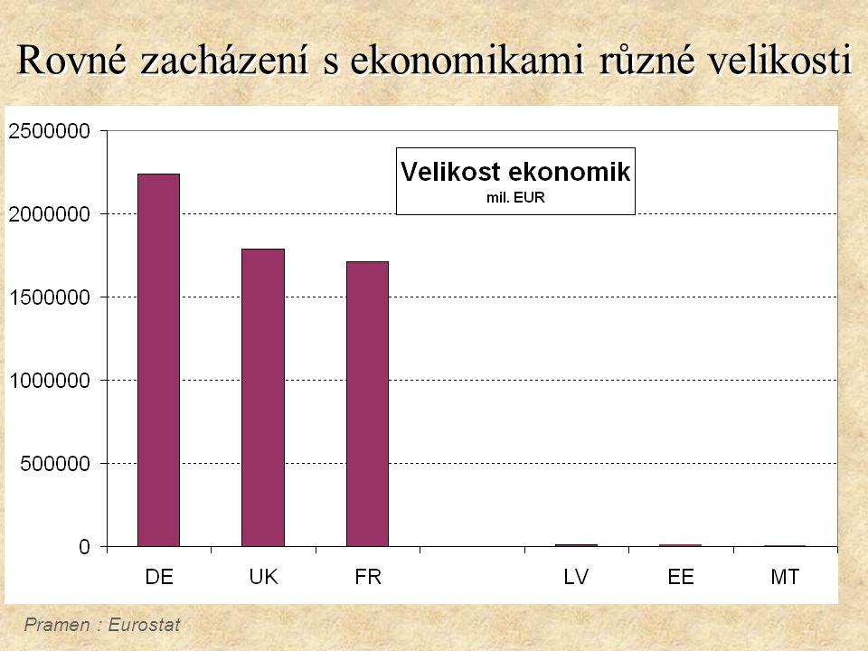 Rovné zacházení s ekonomikami různé velikosti Pramen : Eurostat