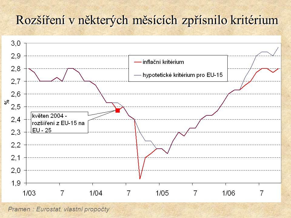 Rozšíření v některých měsících zpřísnilo kritérium Pramen : Eurostat, vlastní propočty