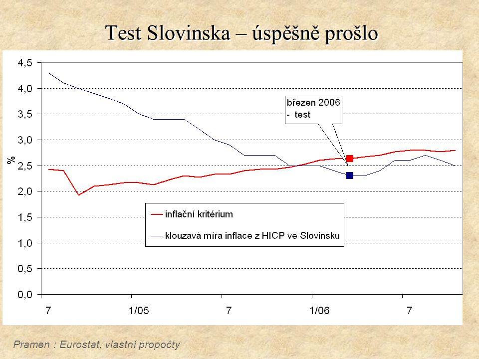Test Slovinska – úspěšně prošlo Pramen : Eurostat, vlastní propočty