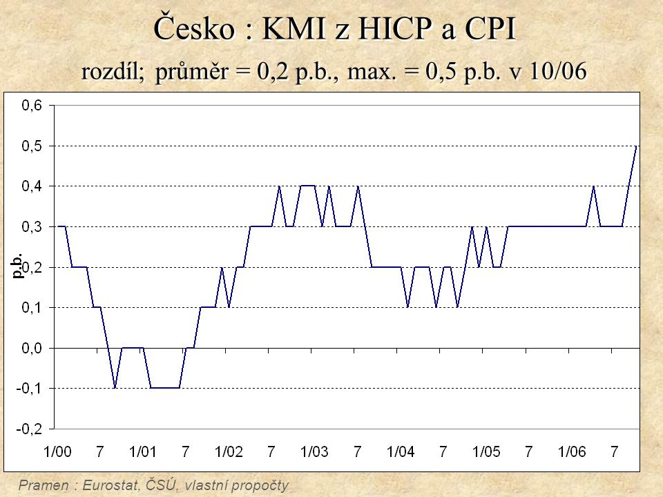 Česko : KMI z HICP a CPI rozdíl; průměr = 0,2 p.b., max.