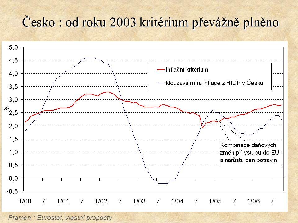Česko : od roku 2003 kritérium převážně plněno Pramen : Eurostat, vlastní propočty