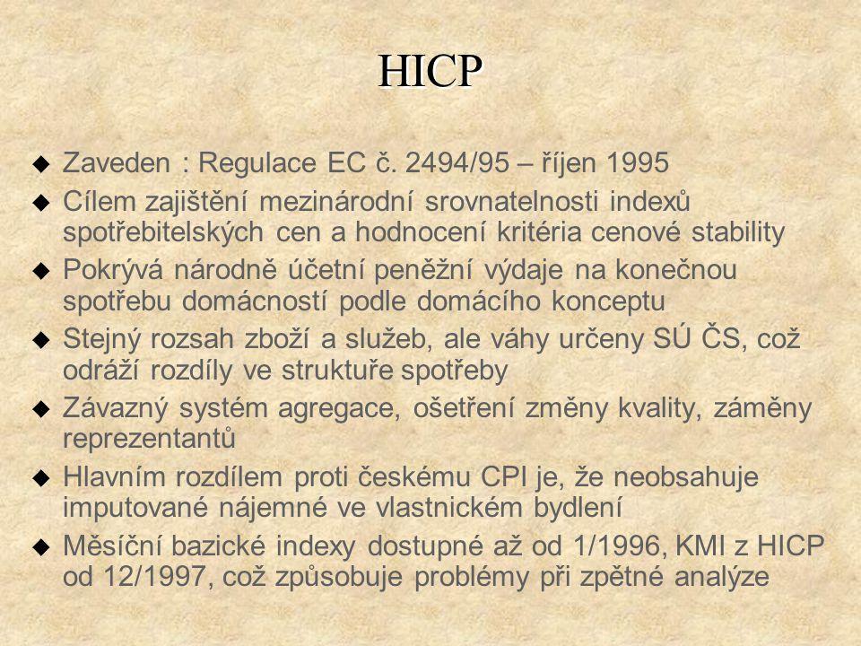 HICP u Zaveden : Regulace EC č.