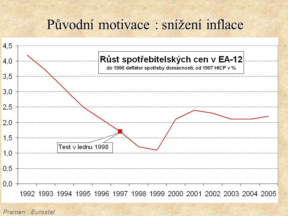 Původní motivace : snížení inflace Pramen : Eurostat