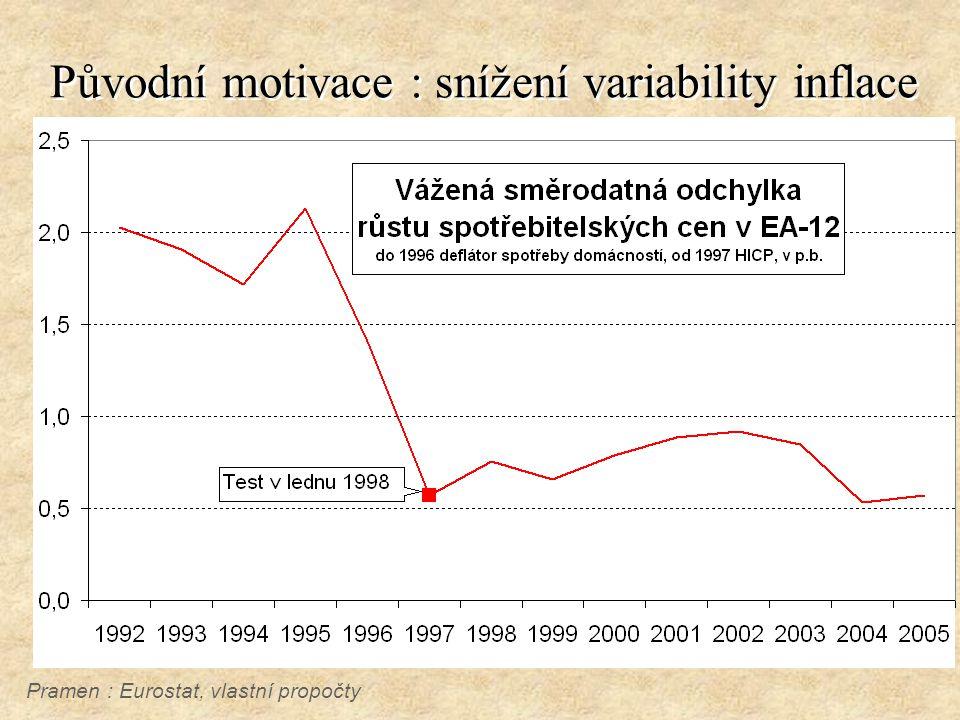 Původní motivace : snížení variability inflace Pramen : Eurostat, vlastní propočty
