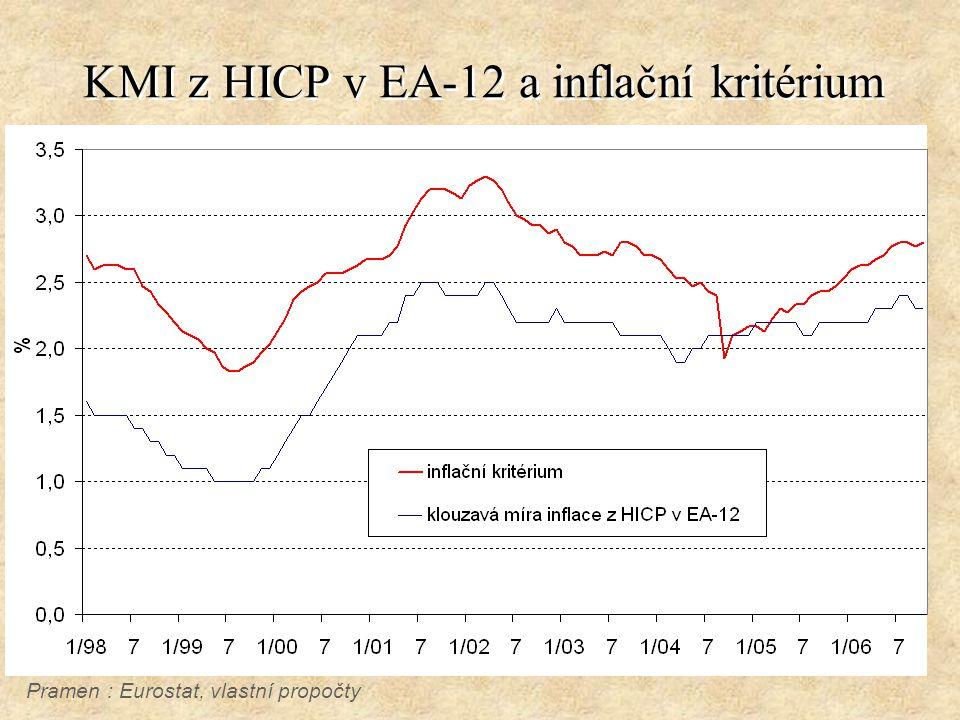 KMI z HICP v EA-12 a inflační kritérium Pramen : Eurostat, vlastní propočty