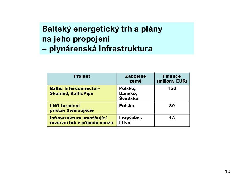 10 ProjektZapojené země Finance (milióny EUR) Baltic Interconnector- Skanled, BalticPipe Polsko, Dánsko, Švédsko 150 LNG terminál přístav Świnoujście Polsko80 Infrastruktura umožňující reverzní tok v případě nouze Lotyšsko - Litva 13 Baltský energetický trh a plány na jeho propojení – plynárenská infrastruktura
