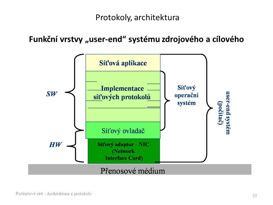 """Protokoly, architektura Funkční vrstvy """"user-end systému zdrojového a cílového Počítačové sítě - Architektura a protokoly 10"""