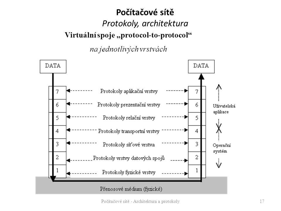 """Počítačové sítě Protokoly, architektura Počítačové sítě - Architektura a protokoly17 Virtuální spoje """"protocol-to-protocol na jednotlivých vrstvách"""